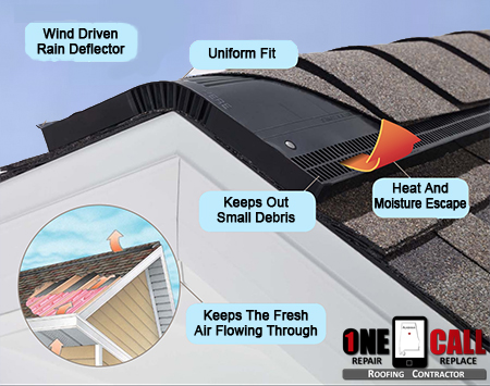 what is the best attic ventilation system